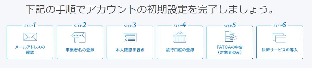 PayPalでの本人確認は郵送の暗証番号が必要で2~4週間掛かる