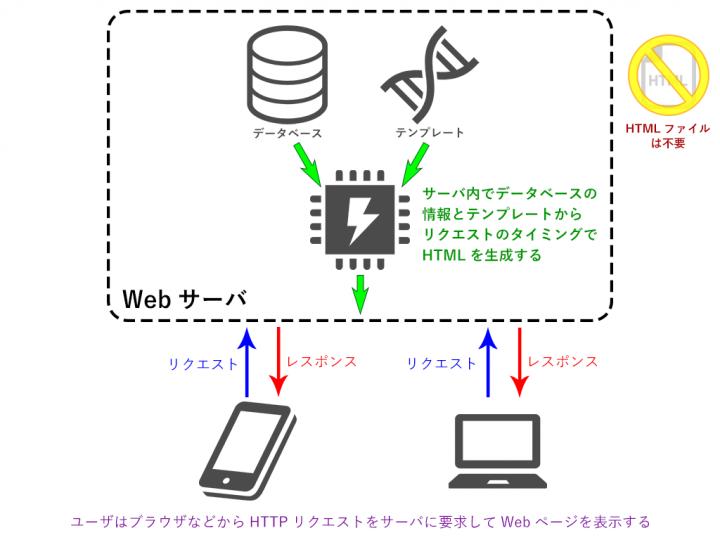 Wordpressではデータベースの情報とテンプレート(設計図)によって一つのWebページが自動生成されています