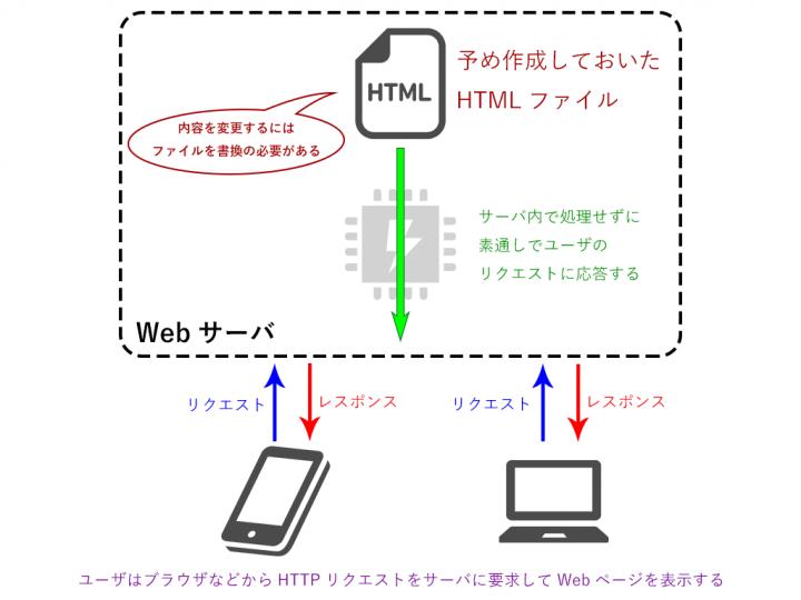 従来のWebページはURLに対応したファイルを受け取ることで表示していました