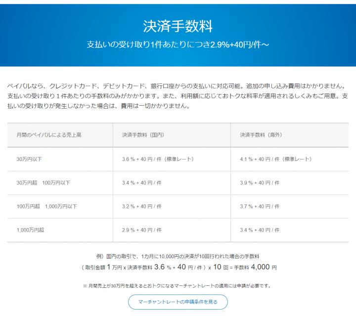 PayPalは月間の決済額に応じて手数料が下がっていく